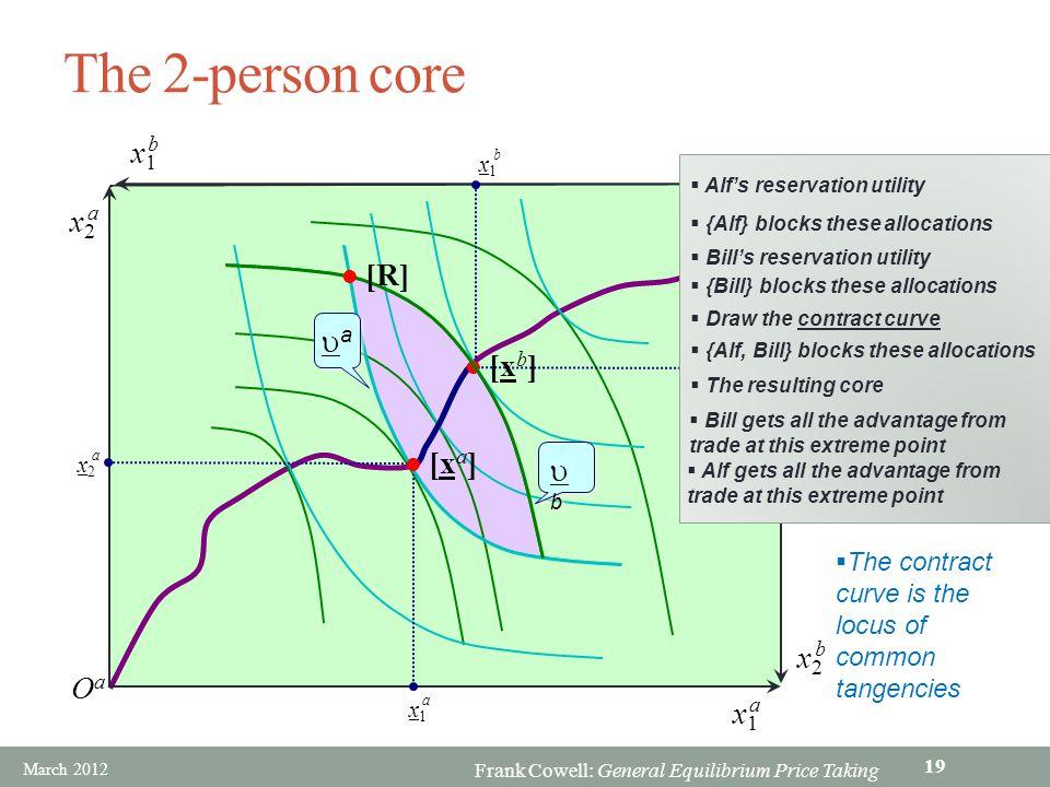 The 2-person core x1 b Ob x2 a [R] ua [xb] [xa] ub x2 b Oa x1 a